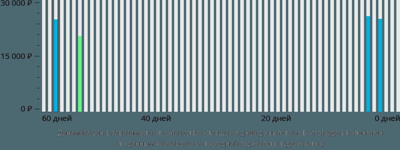 Динамика цен в зависимости от количества оставшихся дней до вылета из Волгограда в Копенгаген