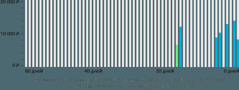 Динамика цен в зависимости от количества оставшихся дней до вылета из Волгограда в Чебоксары
