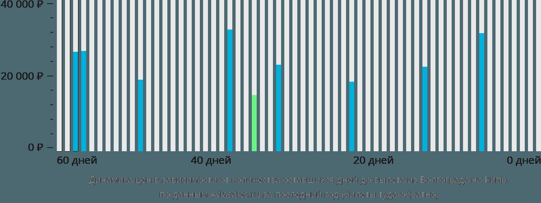 Динамика цен в зависимости от количества оставшихся дней до вылета из Волгограда на Кипр