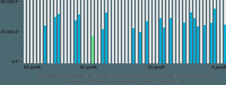 Динамика цен в зависимости от количества оставшихся дней до вылета из Волгограда в Чехию