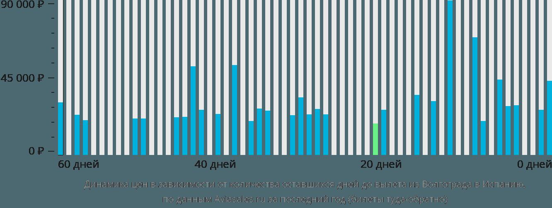 Динамика цен в зависимости от количества оставшихся дней до вылета из Волгограда в Испанию