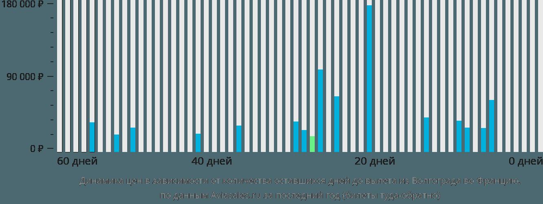 Динамика цен в зависимости от количества оставшихся дней до вылета из Волгограда во Францию