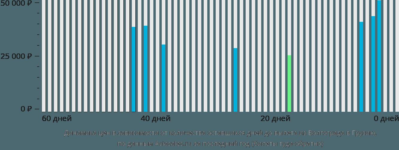 Динамика цен в зависимости от количества оставшихся дней до вылета из Волгограда в Грузию