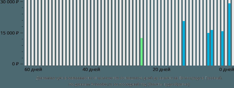 Динамика цен в зависимости от количества оставшихся дней до вылета из Волгограда в Грозный