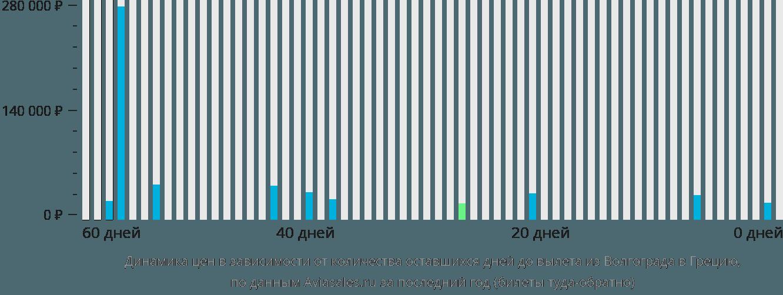 Динамика цен в зависимости от количества оставшихся дней до вылета из Волгограда в Грецию