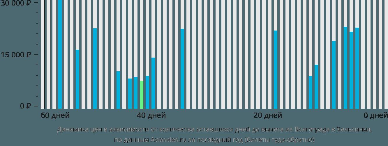 Динамика цен в зависимости от количества оставшихся дней до вылета из Волгограда в Хельсинки