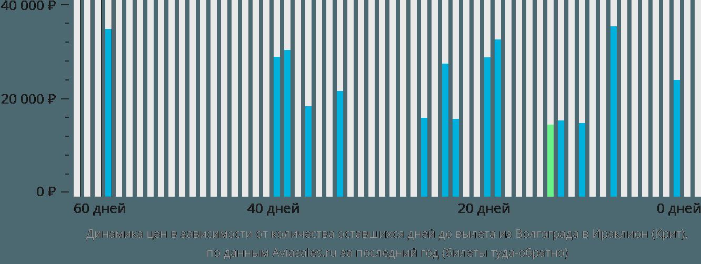 Динамика цен в зависимости от количества оставшихся дней до вылета из Волгограда в Ираклион (Крит)