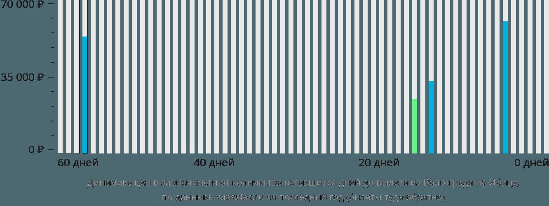 Динамика цен в зависимости от количества оставшихся дней до вылета из Волгограда на Ибицу