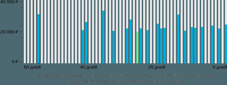 Динамика цен в зависимости от количества оставшихся дней до вылета из Волгограда в Израиль