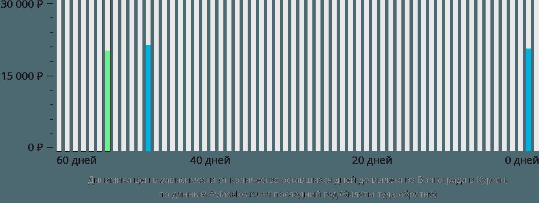 Динамика цен в зависимости от количества оставшихся дней до вылета из Волгограда в Курган