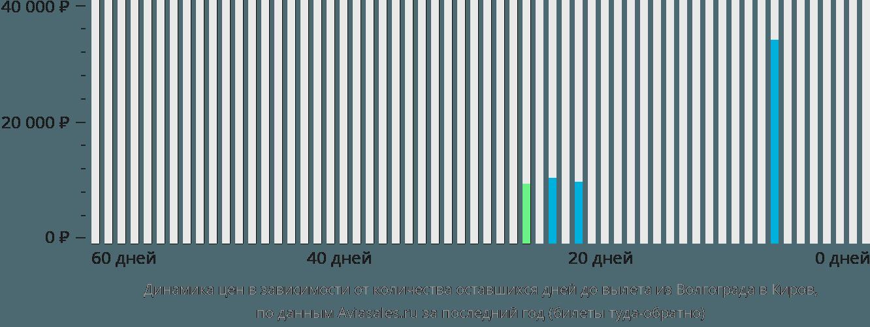 Динамика цен в зависимости от количества оставшихся дней до вылета из Волгограда в Киров