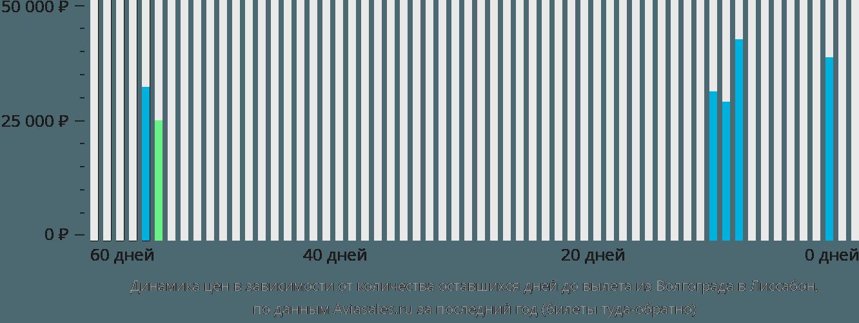 Динамика цен в зависимости от количества оставшихся дней до вылета из Волгограда в Лиссабон