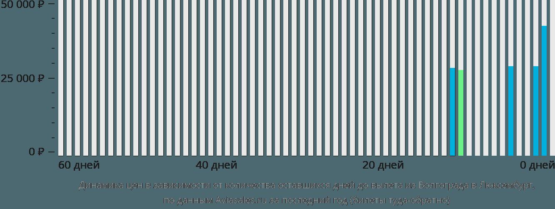 Динамика цен в зависимости от количества оставшихся дней до вылета из Волгограда в Люксембург