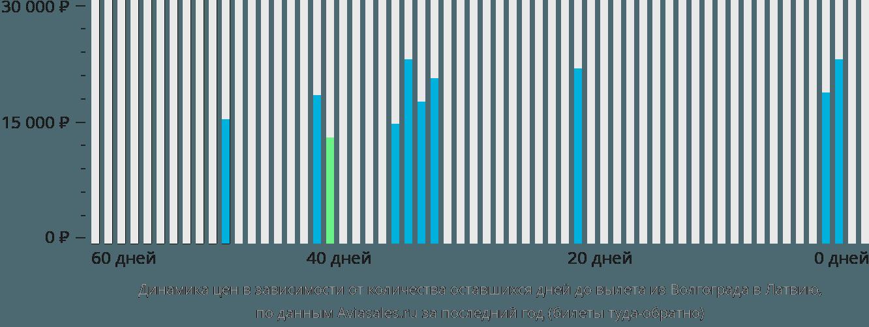 Динамика цен в зависимости от количества оставшихся дней до вылета из Волгограда в Латвию