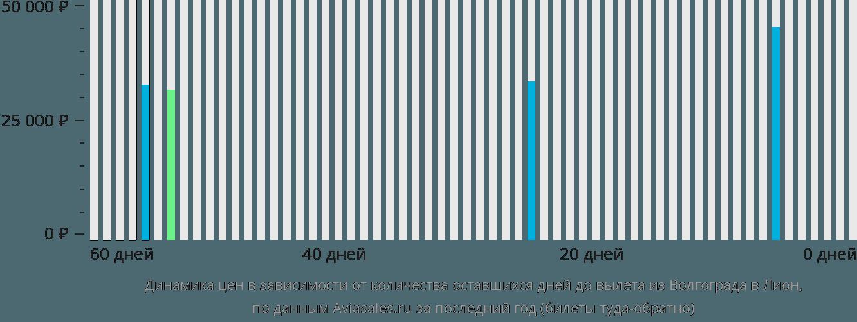 Динамика цен в зависимости от количества оставшихся дней до вылета из Волгограда в Лион