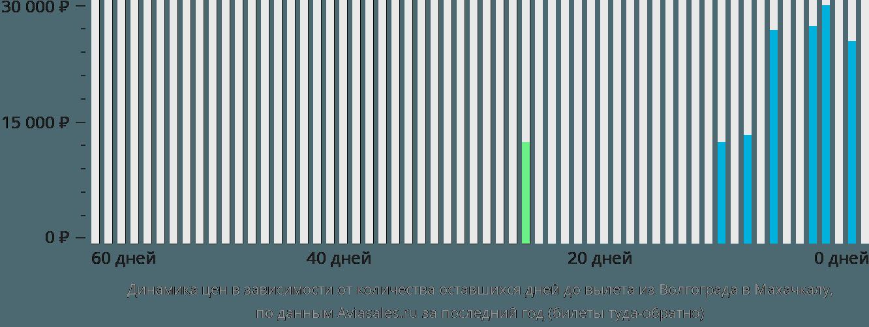 Динамика цен в зависимости от количества оставшихся дней до вылета из Волгограда в Махачкалу