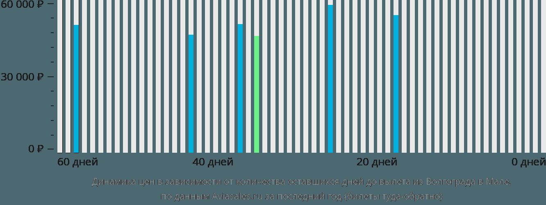 Динамика цен в зависимости от количества оставшихся дней до вылета из Волгограда в Мале
