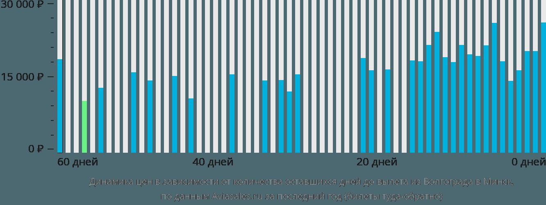 Динамика цен в зависимости от количества оставшихся дней до вылета из Волгограда в Минск