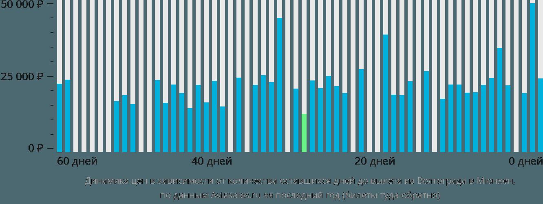 Динамика цен в зависимости от количества оставшихся дней до вылета из Волгограда в Мюнхен