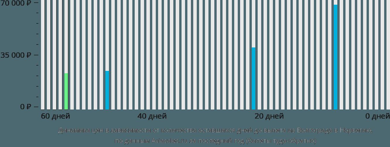 Динамика цен в зависимости от количества оставшихся дней до вылета из Волгограда в Норвегию