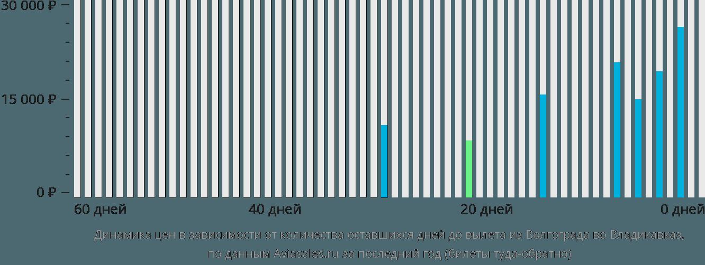 Динамика цен в зависимости от количества оставшихся дней до вылета из Волгограда во Владикавказ
