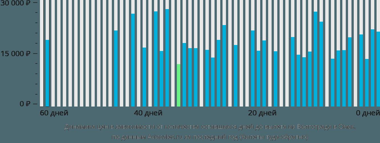 Динамика цен в зависимости от количества оставшихся дней до вылета из Волгограда в Омск