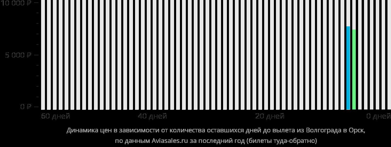 Динамика цен в зависимости от количества оставшихся дней до вылета из Волгограда в Орск