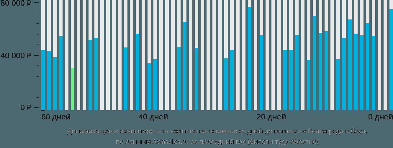 Динамика цен в зависимости от количества оставшихся дней до вылета из Волгограда в Сеул