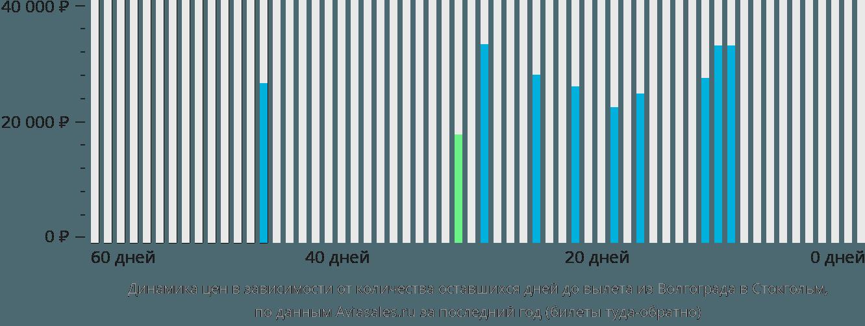 Динамика цен в зависимости от количества оставшихся дней до вылета из Волгограда в Стокгольм