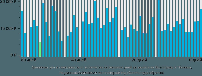 Динамика цен в зависимости от количества оставшихся дней до вылета из Волгограда в Тбилиси