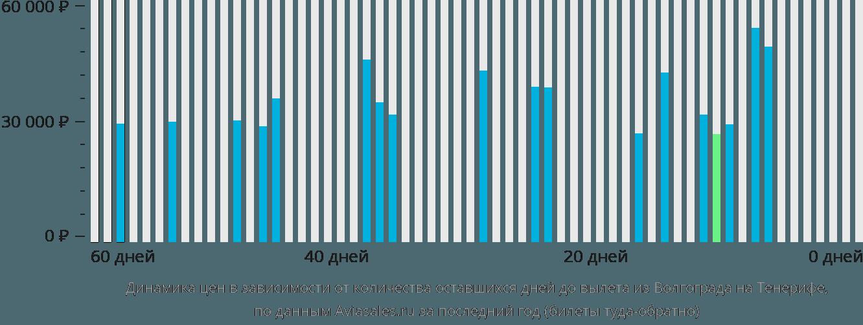 Динамика цен в зависимости от количества оставшихся дней до вылета из Волгограда на Тенерифе