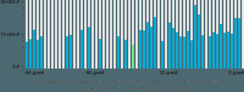 Динамика цен в зависимости от количества оставшихся дней до вылета из Волгограда в Тюмень