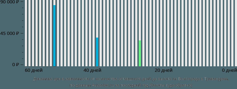 Динамика цен в зависимости от количества оставшихся дней до вылета из Волгограда в Тривандрам