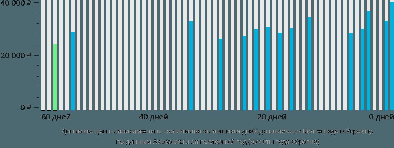 Динамика цен в зависимости от количества оставшихся дней до вылета из Волгограда в Украину