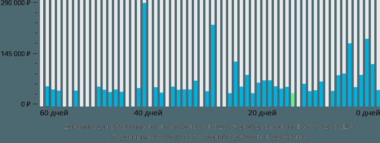Динамика цен в зависимости от количества оставшихся дней до вылета из Волгограда в США