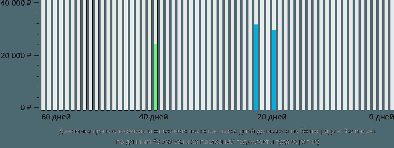 Динамика цен в зависимости от количества оставшихся дней до вылета из Волгограда в Валенсию
