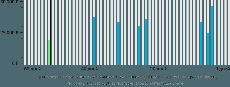 Динамика цен в зависимости от количества оставшихся дней до вылета из Волгограда в Цюрих