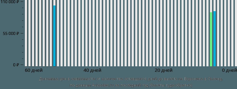 Динамика цен в зависимости от количества оставшихся дней до вылета из Воронежа в Окленд