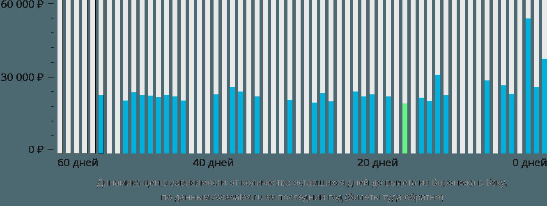 Динамика цен в зависимости от количества оставшихся дней до вылета из Воронежа в Баку