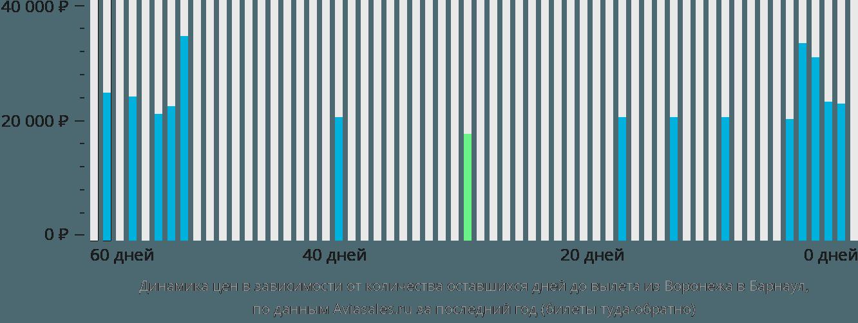 Динамика цен в зависимости от количества оставшихся дней до вылета из Воронежа в Барнаул