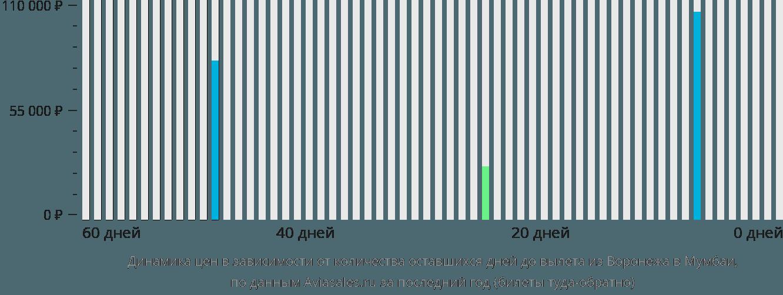 Динамика цен в зависимости от количества оставшихся дней до вылета из Воронежа в Мумбаи