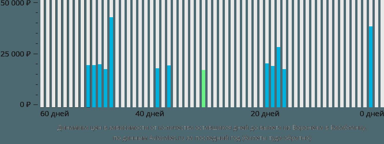 Динамика цен в зависимости от количества оставшихся дней до вылета из Воронежа в Касабланку