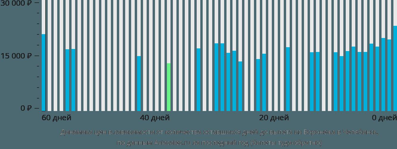 Динамика цен в зависимости от количества оставшихся дней до вылета из Воронежа в Челябинск