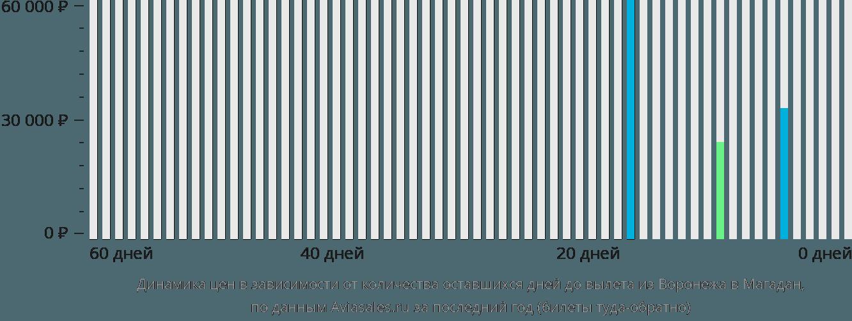 Динамика цен в зависимости от количества оставшихся дней до вылета из Воронежа в Магадан