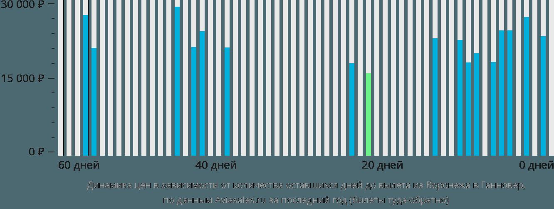 Динамика цен в зависимости от количества оставшихся дней до вылета из Воронежа в Ганновер