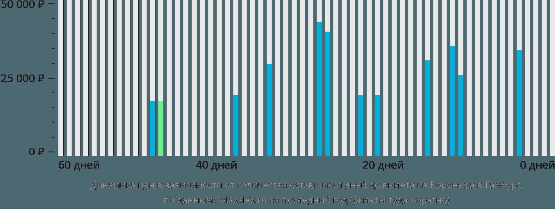 Динамика цен в зависимости от количества оставшихся дней до вылета из Воронежа в Гамбург