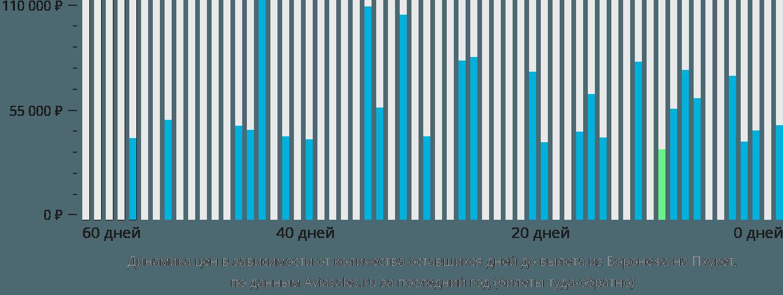 Динамика цен в зависимости от количества оставшихся дней до вылета из Воронежа на Пхукет