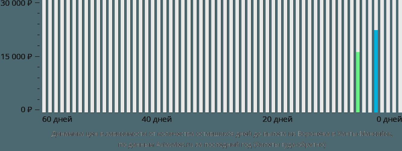 Динамика цен в зависимости от количества оставшихся дней до вылета из Воронежа в Ханты-Мансийск