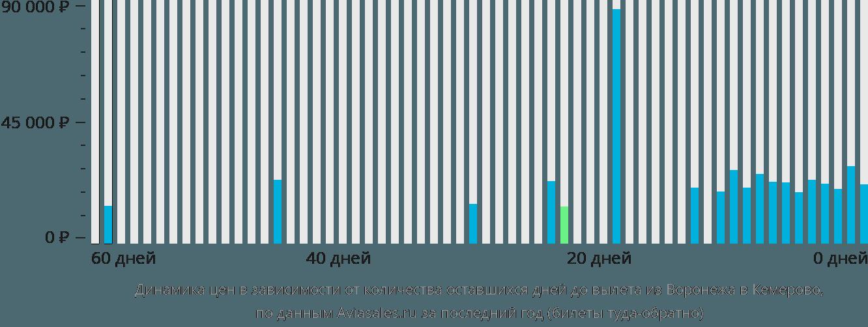 Динамика цен в зависимости от количества оставшихся дней до вылета из Воронежа в Кемерово