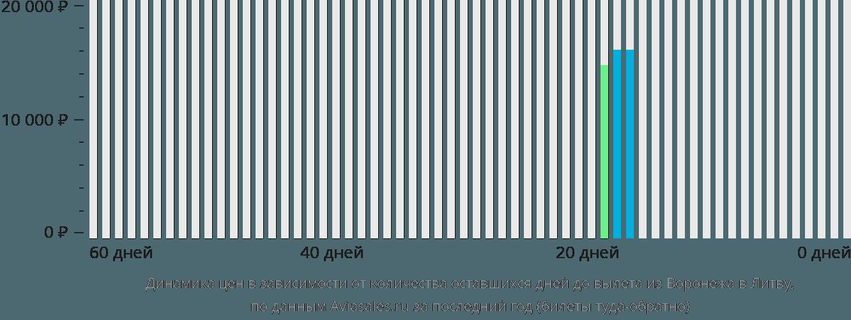 Динамика цен в зависимости от количества оставшихся дней до вылета из Воронежа в Литву